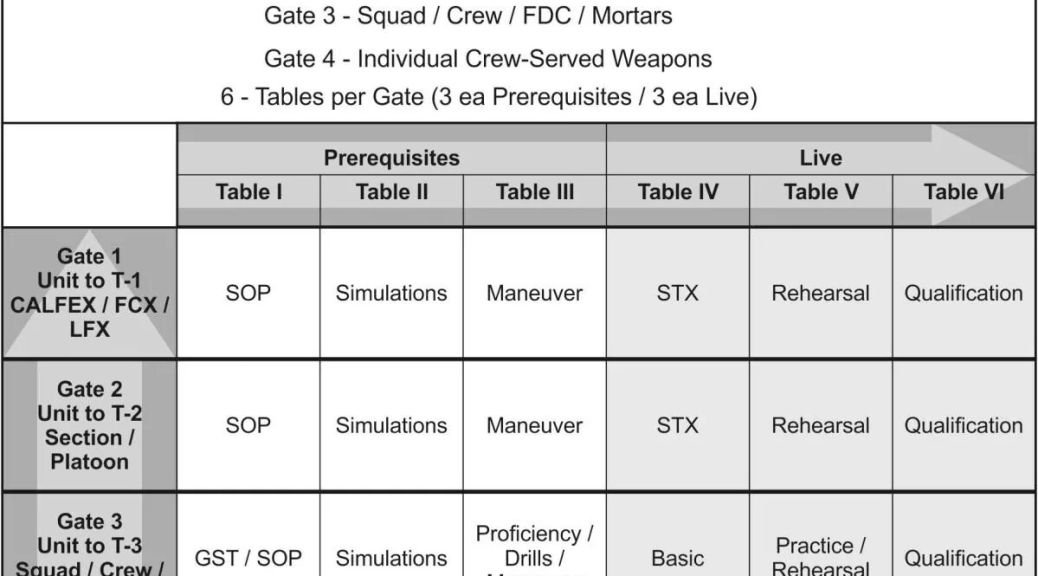 Integrated weapons training strategy primary secondary for Table 6 gunnery
