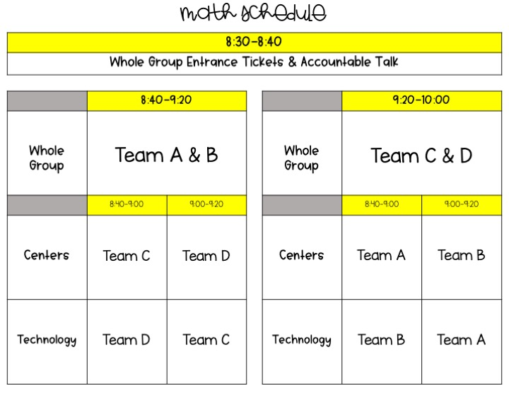 This rotation schedule works really well to manage a split math block. With so many students in the primary classrooms, sometimes it is hard to keep them engaged and learning. This schedule has really helped.