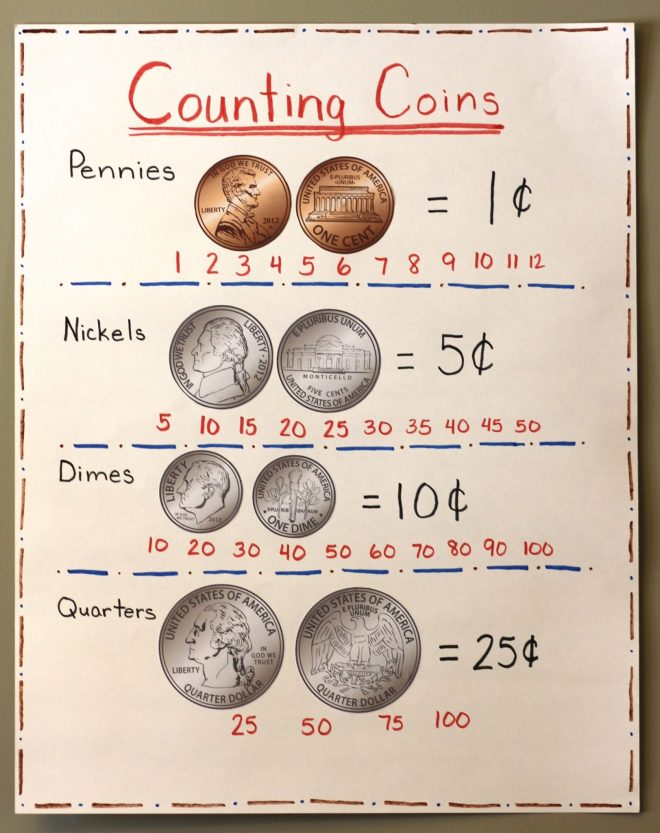 Classroom anchor chart titled: Counting Coins. Includes images of each coin (head and tail side) with value. Beneath each type of coin is an example of how to count for that coin.