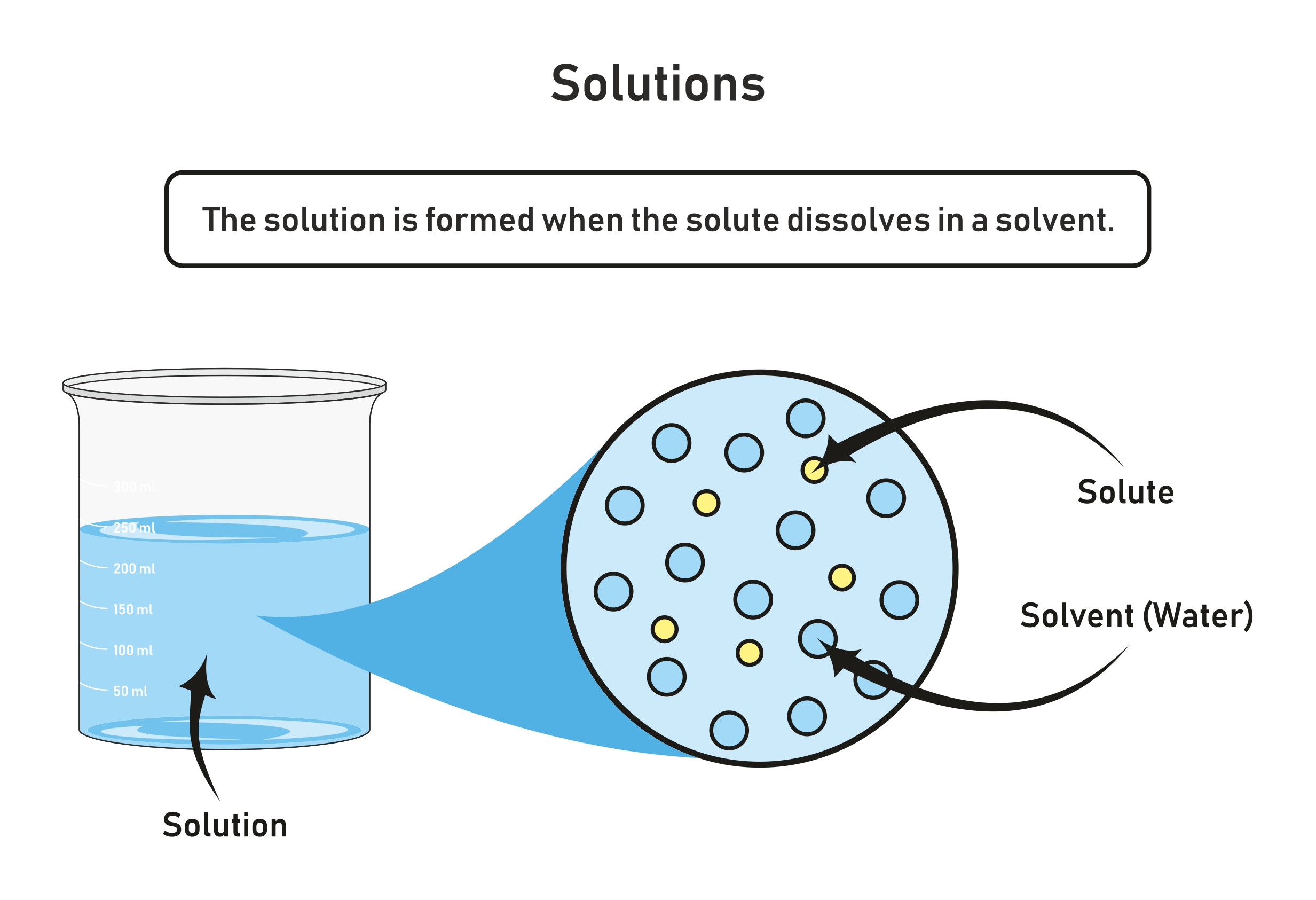 Chemistry Solutions And Mixtures Level 2 Activity For