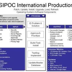 Example Sipoc Diagram Template Clipsal Rcbo Wiring  Primaryscape