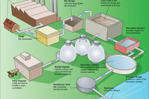 waste water treatment, waste water treatment training
