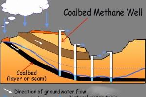 coalbed methane, Training Coal Bed Methane, Training Coal Bed Methane di yogyakarta