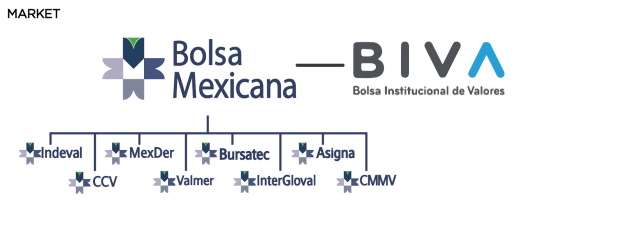 mexican market BIVA Bolsa MExicana PR1ME Doporto Capital Luis Doporto Alejandre PR1ME Capital Chapter 2: The Mexican Financial System and its Components