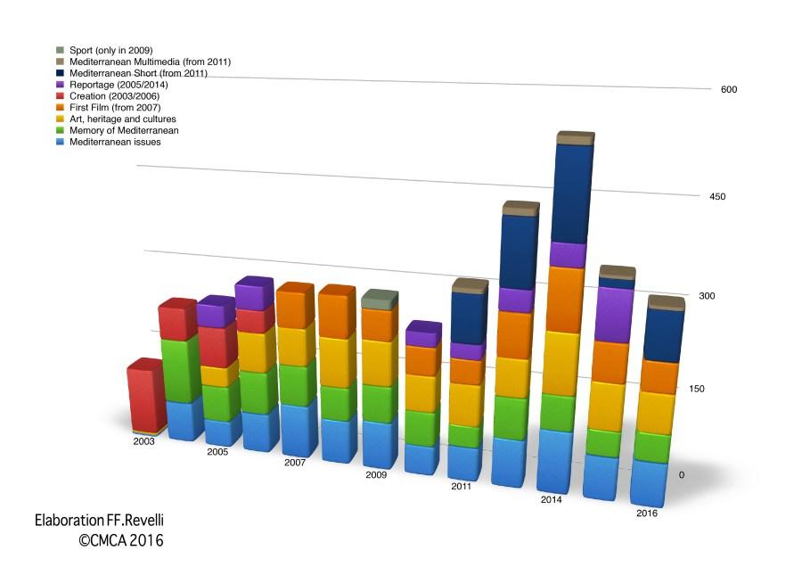Statistics-film -category-primed-2002-2016