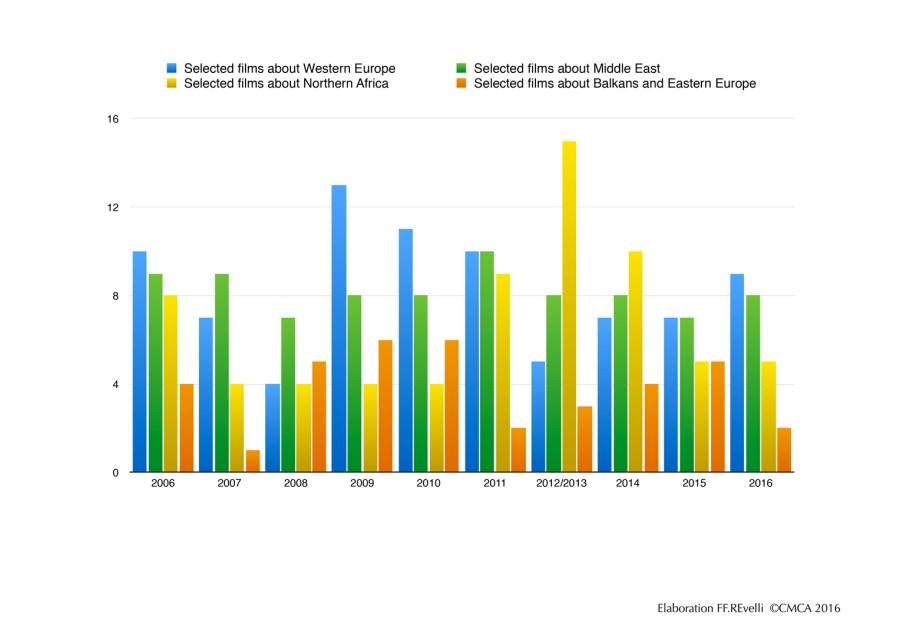 statistics-subject-films-primed-2006-2016