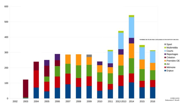 nombre-de-films-categoire-2002-2016