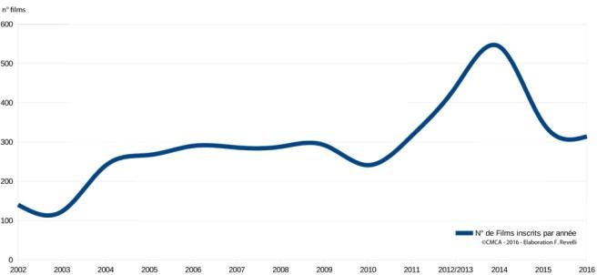 nombre-de-films-primés-primed-2002-2016