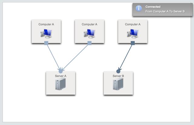 Diagram Component | PrimeFaces