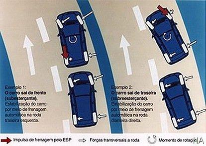 ESP passará a ser obrigatório em carros europeus a partir de 2011
