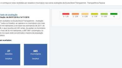 Photo of Viçosa está entre as 30 melhores cidades do país em ranking de transparência