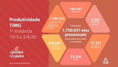 Photo of TJMG supera 1,7 milhão de atos processuais em trabalho remoto