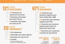 Photo of Viçosa registra mais um caso confirmado de coronavírus