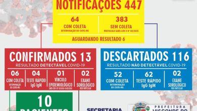 Foto de Visconde do Rio Branco registra 13 casos confirmados de COVID-19