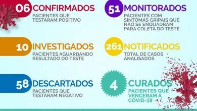 Foto de Ponte Nova registra 6 casos confirmados e 4 casos curados de coronavírus