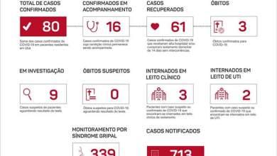 Photo of Ubá registra 80 casos confirmados de COVID-19