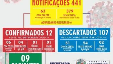 Photo of Visconde do Rio Branco registra 12 casos confirmados de COVID-19