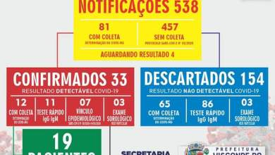 Photo of Visconde do Rio Branco registra 33 casos confirmados de COVID-19