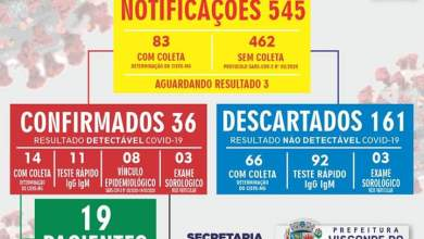 Photo of Visconde do Rio Branco registra 36 casos confirmados de COVID-19