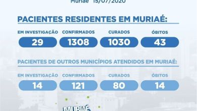 Photo of Muriaé registra 1308 casos confirmados de COVID-19 de pacientes residentes na cidade