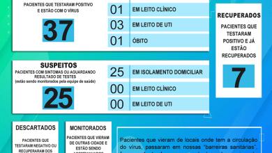 Photo of Secretaria Municipal de Saúde de Porto Firme comunica mais dois casos positivos para a Covid-19