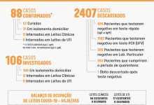 Photo of Número de casos de Covid-19 em Viçosa sobe para 88