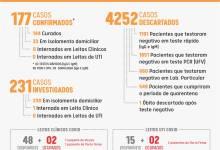 Photo of Boletim COVID-19 desta sexta-feira: Viçosa tem quatro novos casos