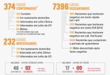 Foto de Boletim desta sexta (25): Dez pessoas testaram positivo para Covid-19 em Viçosa