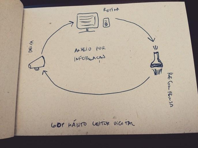 Deixa = Review, referências Rotina = acesso site / aplicativo Recompensa = experimentar