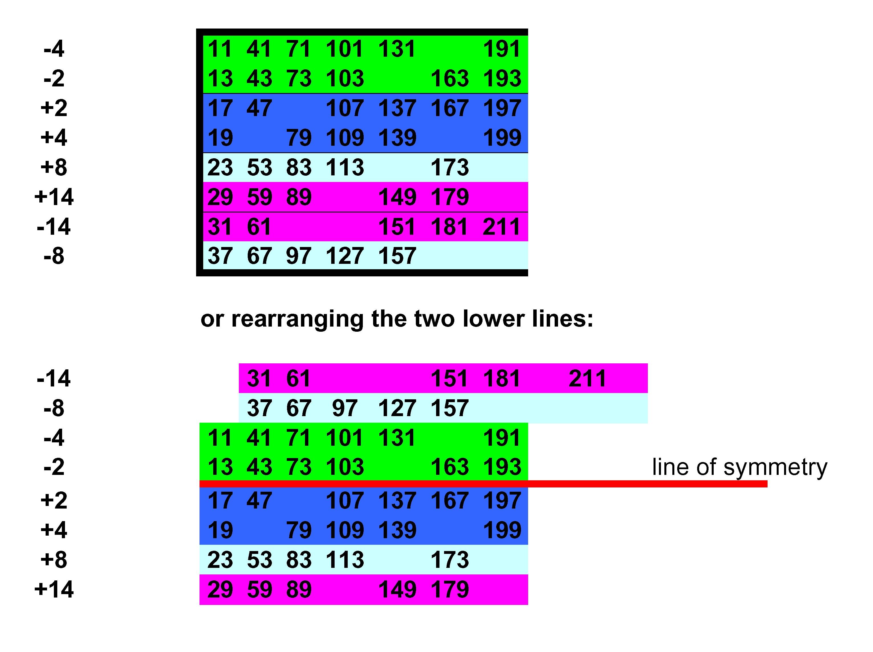 Prime Number Patterns Patterns
