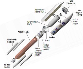 Las piezas del cohete Atlas V utilizado para el viaje de Curiosity a Marte. Mientras todas las partes que se ven son del cohete inicial, una vez pasada la atmósfera, sólo la cápsula de la esquina superior derecha (etiquetada como MSL Spacecraft) continuó el viaje a Marte. El resto es todo basura espacial. Imagen vía NASA/JPL.
