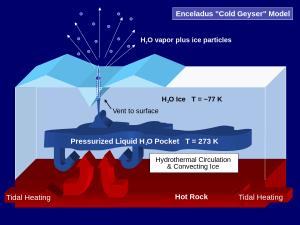 """Así se cree que funcionan los criovolcanes. Imagen """"Enceladus Cold Geyser Model"""" by cflm (talk) vía Wikimedia Commons."""