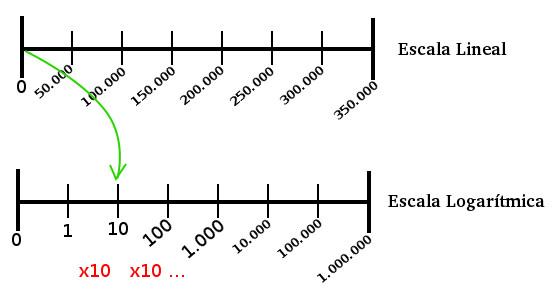 escalas