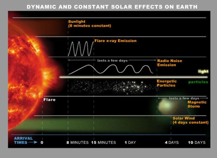 Algunos efectos de la actividad solar en la Tierra. Imagen: NASA.
