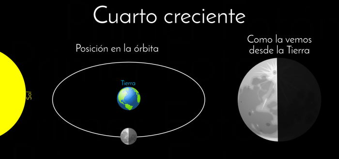 AstroBásicos #2: Las fases de la Luna (y de los planetas) | Primer Fotón