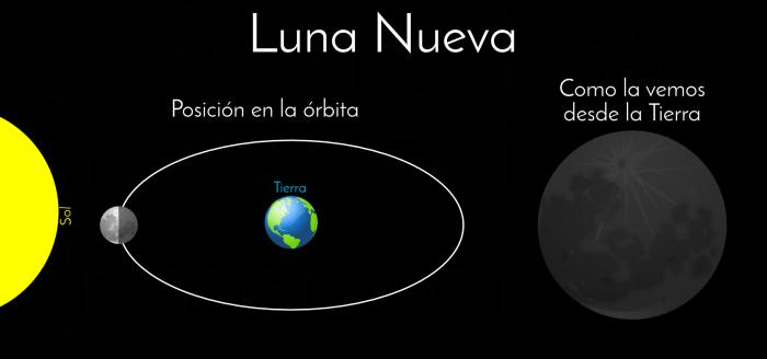 lunanueva
