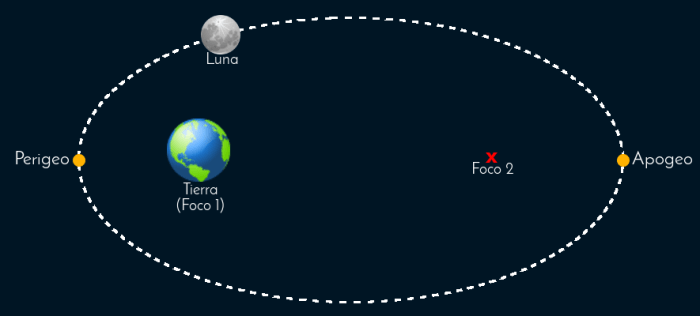 Una (¡muy exagerada!) órbita elíptica, la de la Luna alrededor de la Tierra. La Tierra está en uno de los focos, el otro foco lo marca la x roja. Los puntos anaranjados marcan el perigeo y el apogeo.