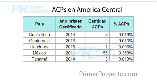 acp Acentral