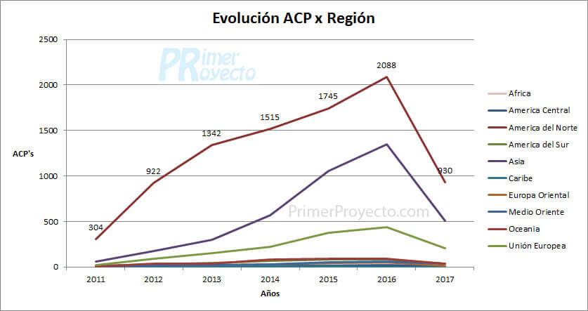 acp Region