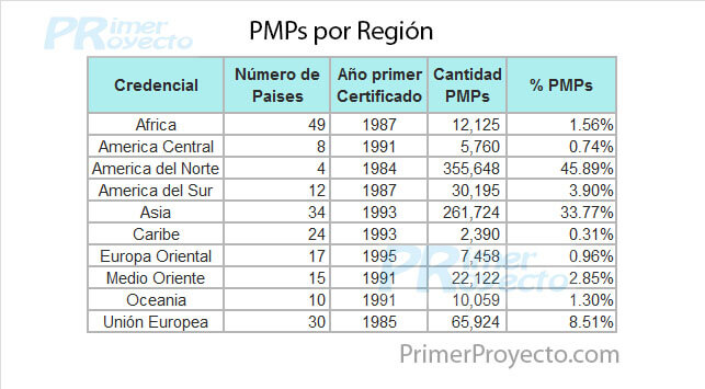 PMPs Region