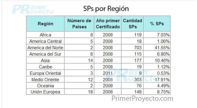 Sp Region