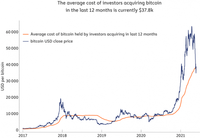 Market Research Report: Bitcoin Battling To Move While Altcoins Bleed Out — Stocks Manage To Bounce - BTC Avg Price