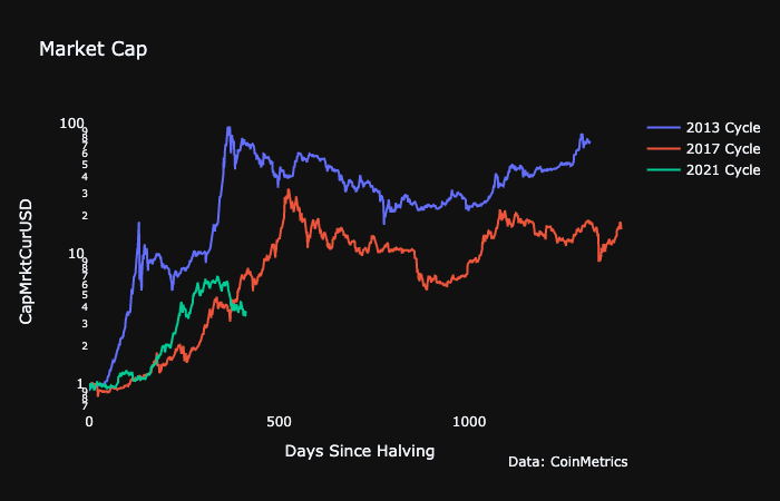 Market Research Report: Ethereum Activity Outpaces Bitcoin As Stocks Keep Climbing - BTC Halving Bull Runs