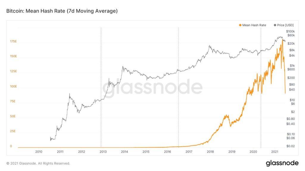 Market Research Report: Ethereum Activity Outpaces Bitcoin As Stocks Keep Climbing - BTC hashrate drop 1024x576
