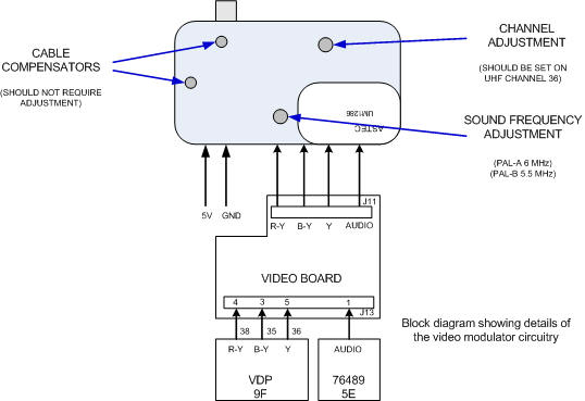 Block Diagram Of Signal Generator. Diagrams. Wiring