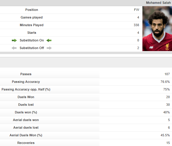 Va avea Mane un sezon mai bun decât Salah 1
