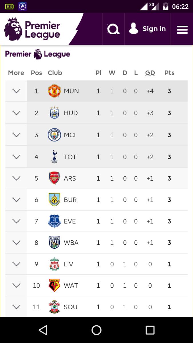 Premier League Current Standings Princeruwa