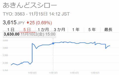 スシロー 株価