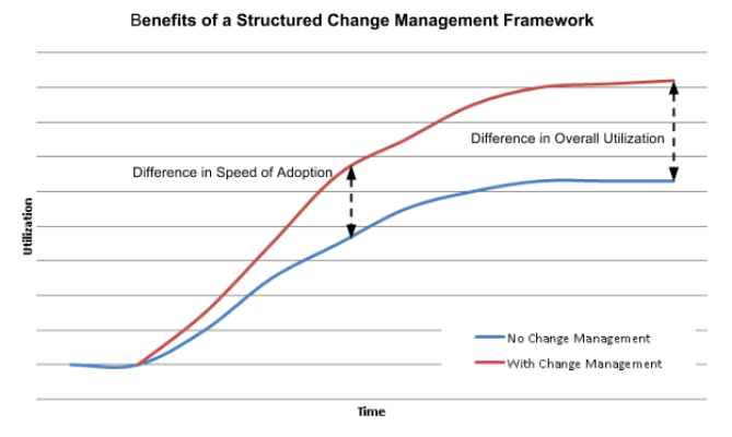 Benefits of a Structured Change Management Framework | Princeton Blue