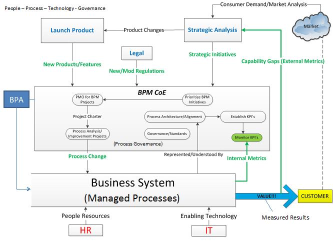 Management Paradigm - Managed Process Improvement | Princeton Blue